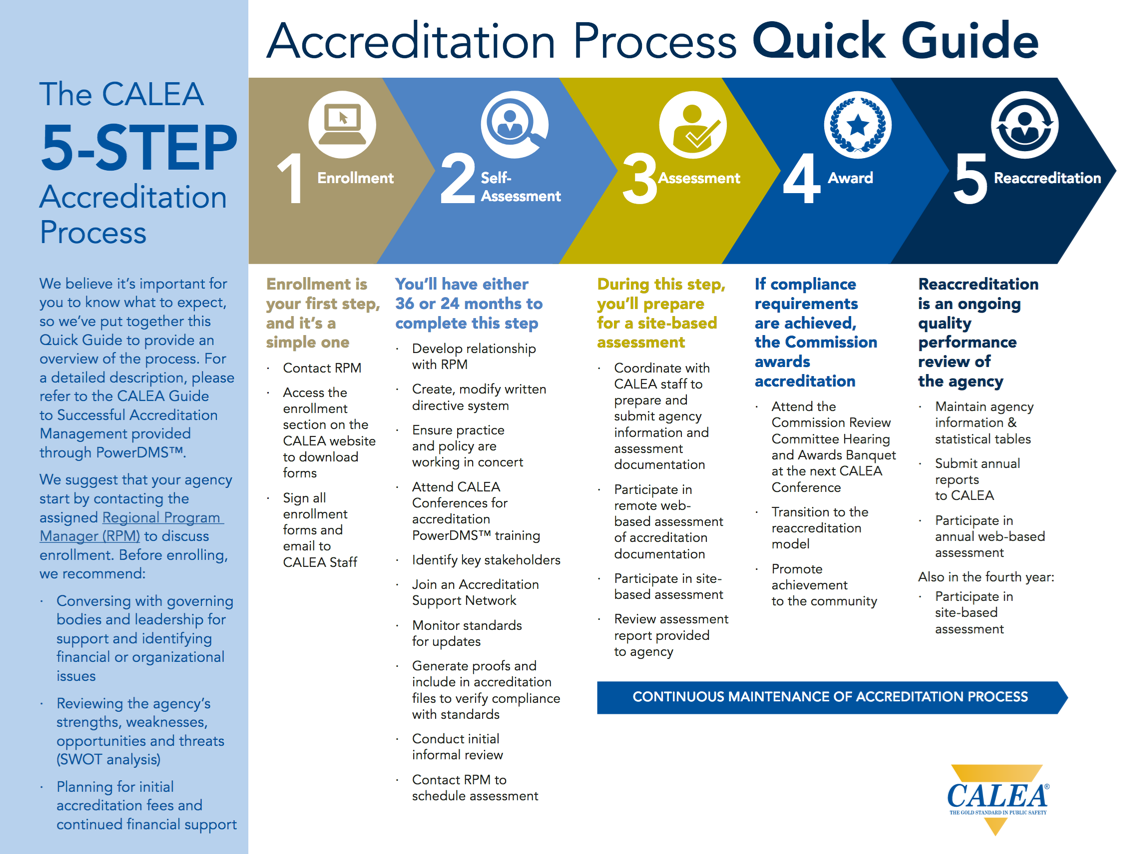 accreditation-process-quick-guide.png